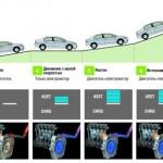 Режимы работы Honda Civic Hybrid